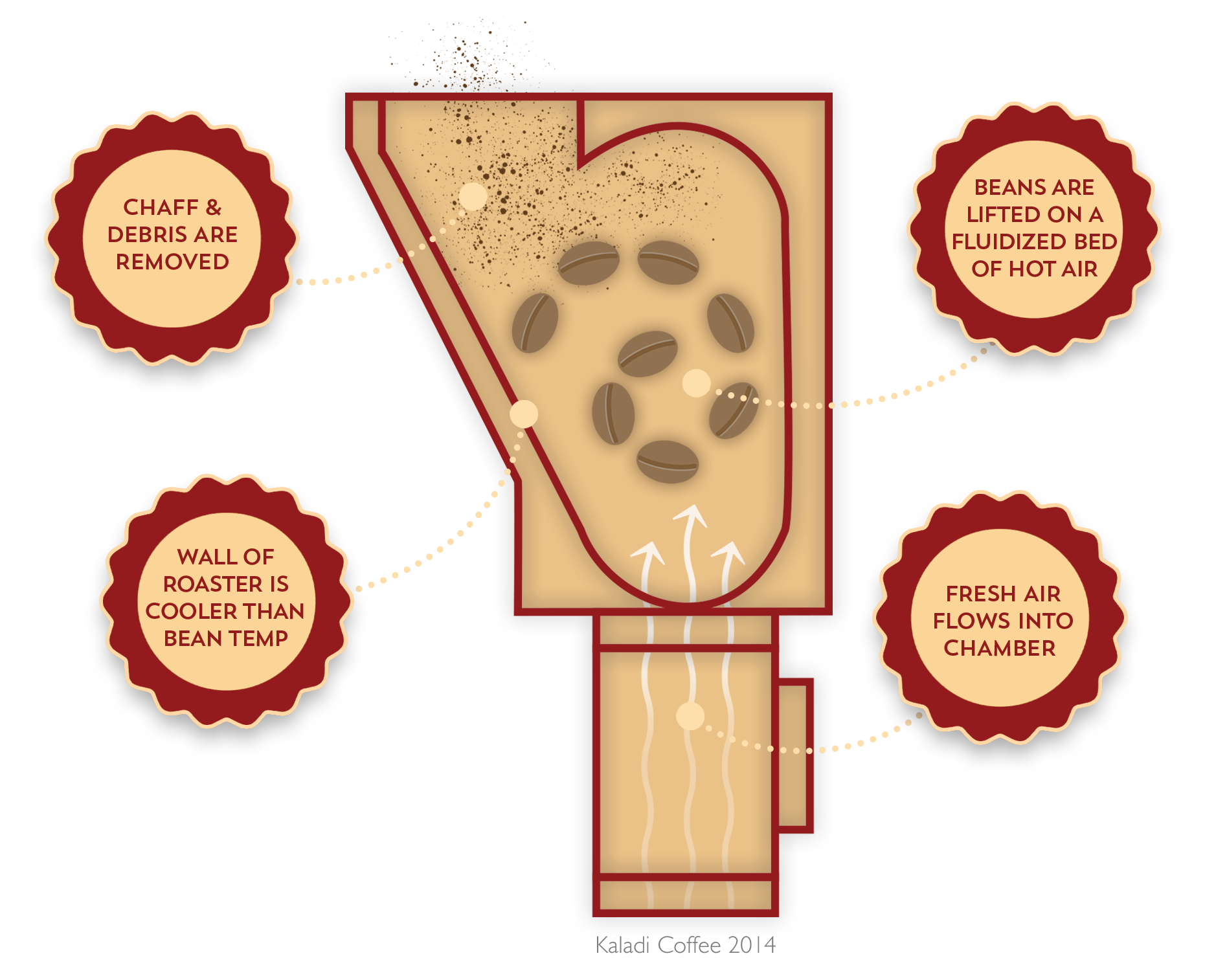 Air Roaster graphic